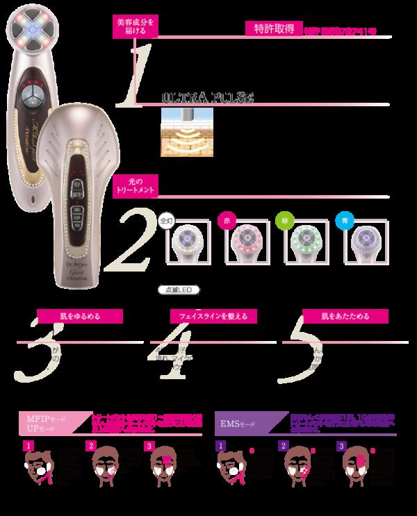công nghệ máy làm đẹp Dr Arrivo Ghost Premium